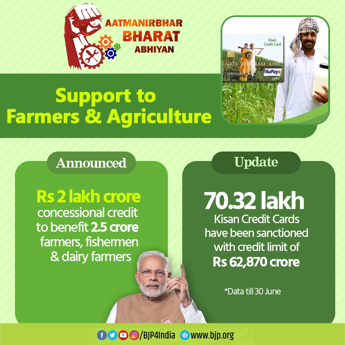 70.32 lakh kisan credit cards have been sanctioned with credit limit of Rs 62,870 crore. #AatmanirbharBharat