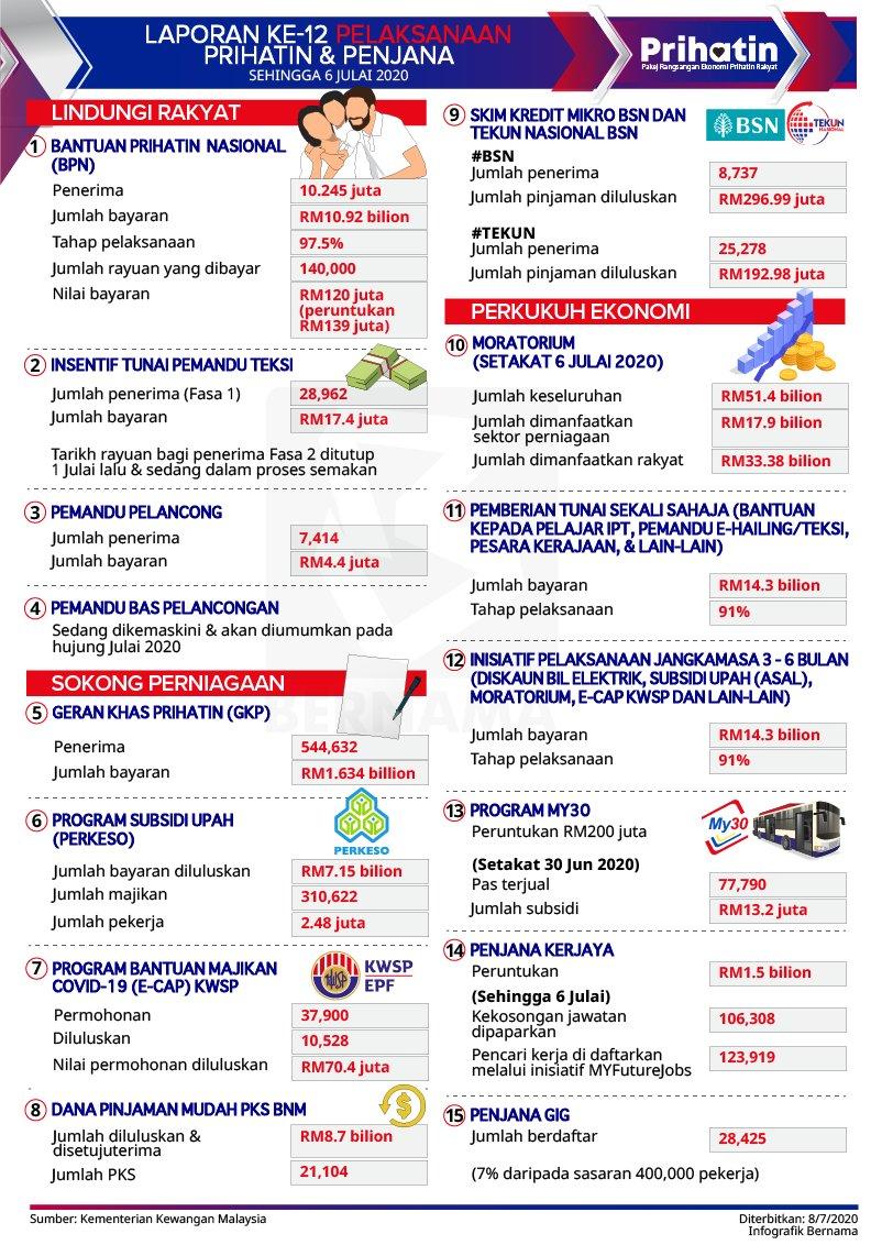 [Infografik] Laporan Laksana ke-12 (PRIHATIN & PENJANA)  [Infographics] 12th Laksana Report (PRIHATIN & PENJANA)  @tzafrul_aziz @MOFmalaysia  #PRIHATIN #PENJANA https://t.co/4rfItCqLH5