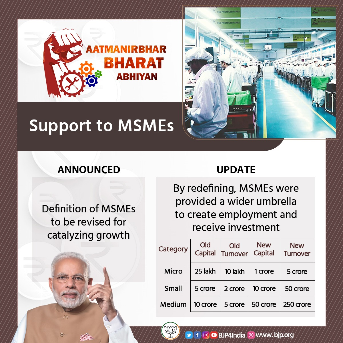 Support to MSMEs. By redefining, MSMEs were provided a wider umbrella to create employment and receive investment. #AatmanirbharBharat