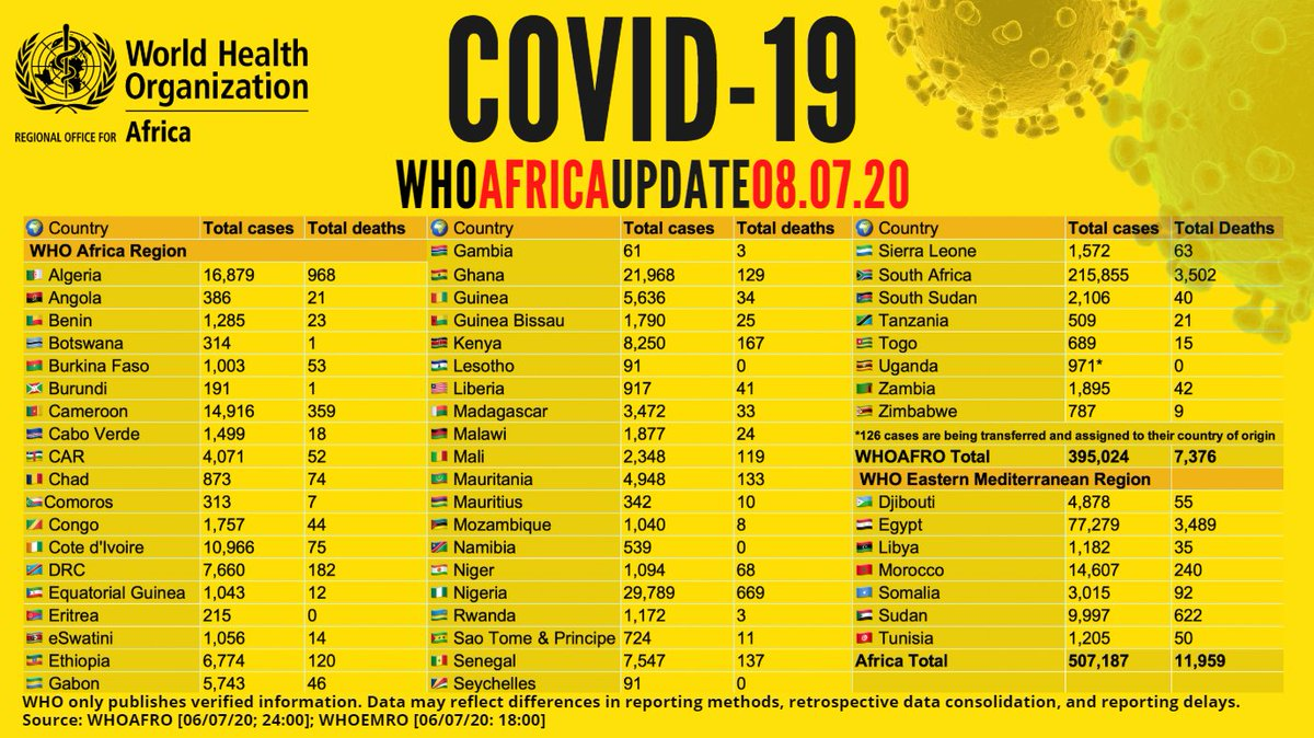 500,000+ confirmed #COVID19 cases on the African continent - with more than 245,000 recoveries & 11,900 deaths. View country figures & more with the WHO African Region COVID-19 Dashboard: https://t.co/V0fkK8dYTg https://t.co/9tVIxli5gE