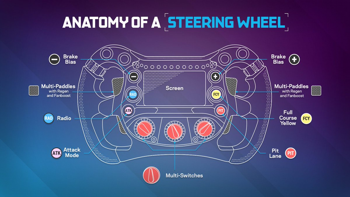 Still confused as to how the @FIAFormulaE steering wheel works?   Watch the @Nissanedams drivers, @Sebastien_buemi & @oliverrowland1 as they dive deeper into the complex anatomy of a steering wheel 👉 https://t.co/FJ8dbKa099  @Nissan #NissanFormulaE #IntelligentMobility https://t.co/ahBlS05s9k