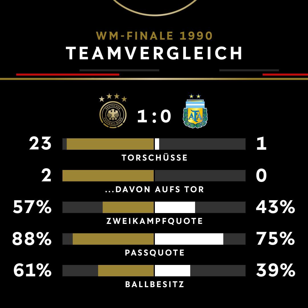 Heute vor 3️⃣0️⃣ Jahren holte das DFB-Tem den 3. Stern! 🏆  Mit dem Duell Deutschland gegen Argentinien kam es im Finale 1990 zur Neuauflage des Endspiels von 1986! 🇩🇪🇦🇷  ➡️ https://t.co/RDC6VACgA7  #Throwback #30Jahre⭐⭐⭐ https://t.co/fa6BEVimZ2