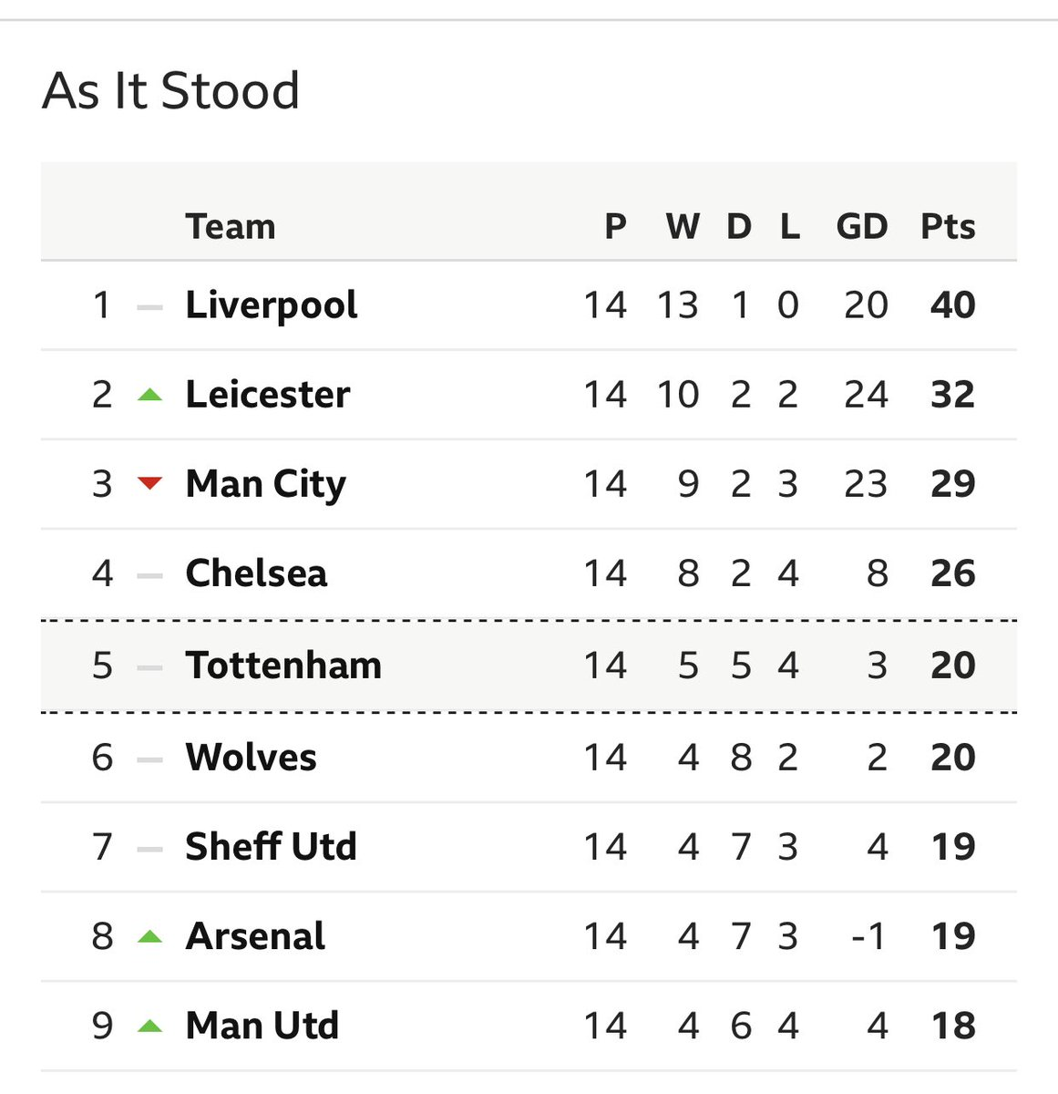 This is how the table stood when we drew 2-2 to Villa at home. Shockingly bad start, dropping 24 points out of 42 (which still may cost us Top 4). We were 14 points off Leicester at that stage. Things looking a whole lot different now thanks to Bruno and Pogba.  #mufc https://t.co/D7ZyfLfCkM