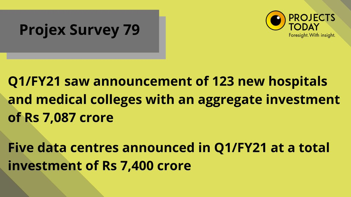 #ProjexSurvey79 | Q1/FY21 saw announcement of 123 new #hospitals and #medical colleges with an aggregate #investment of Rs 7,087 crore  Know More--> https://t.co/UF75rS3PmO  @projects_today #MakeinIndia #AtmaNirbharBharat  #economy #Exclusive #news #survey #COVIDー19 #healthcare https://t.co/GNmsQpE51F