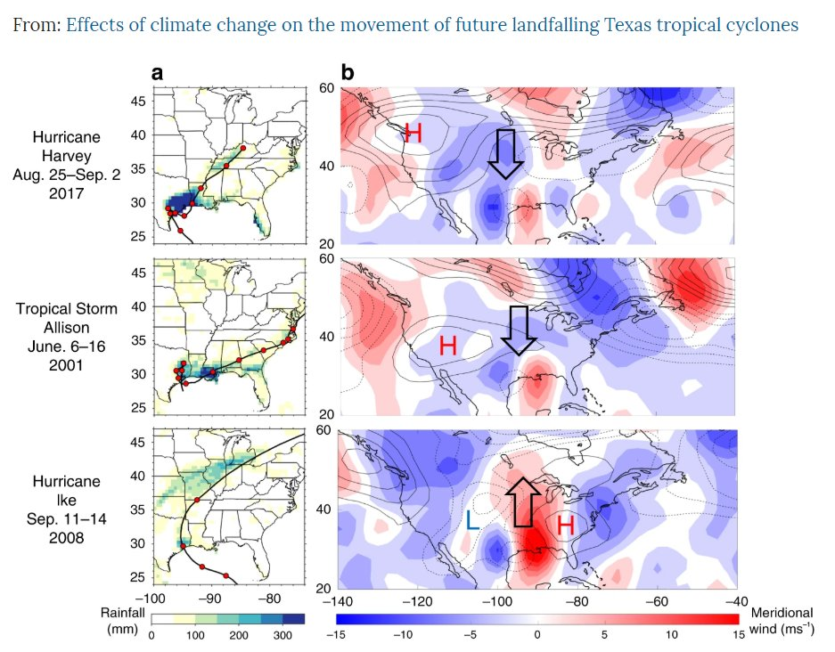 #ClimateChange leads to faster-moving tropical cyclones making landfall in Texas.  As shown in new research from @turbulentjet, @EbNabizadeh, @SCamargo, @sneakypeteiii, @RiceUniversity, @LamontEarth, @Harvard https://t.co/tlAiyt8BNB https://t.co/vfTXwsaApN