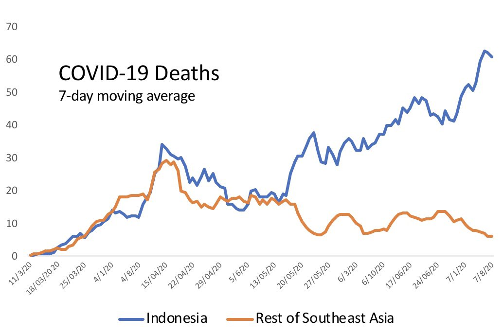 With Indonesia reporting another record #coronavirus cases today and 50 more deaths, the deadly impact of the epidemic there compared to the rest of the region is ever starker. https://t.co/96joI6jJOH
