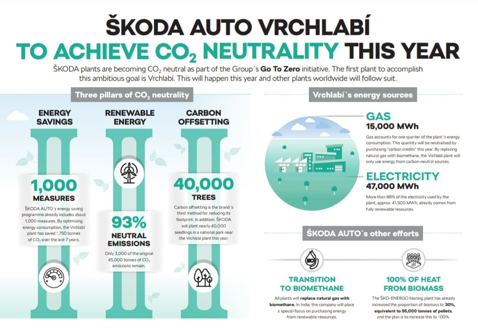 The Vrchlabi component factory in the Czech Republic, will become SKODA's first CO2 neutral site.