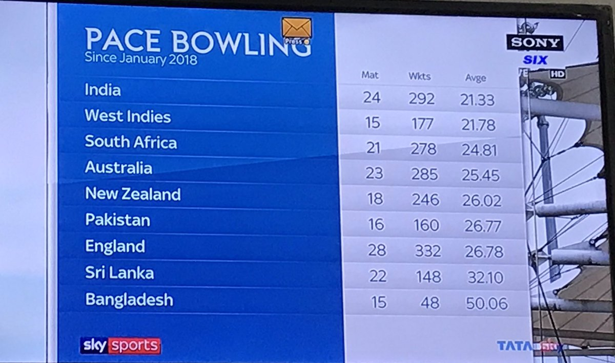 Pinch yourself, bite yourself, do whatever you want to do, I know, it's unbelievable but it's true. India are right at the top of a pace bowling list. This is probably the biggest achievement of Kohli-Shastri, almost at par with Test series win in Australia. #TestCricket #ENGvWI<br>http://pic.twitter.com/OWATCuN2U0