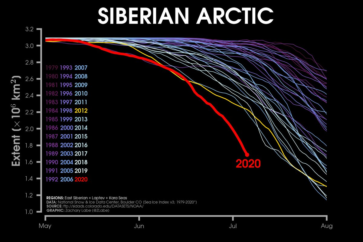 No improvement to #Arctic sea ice conditions around Siberia. The record early loss continues...
