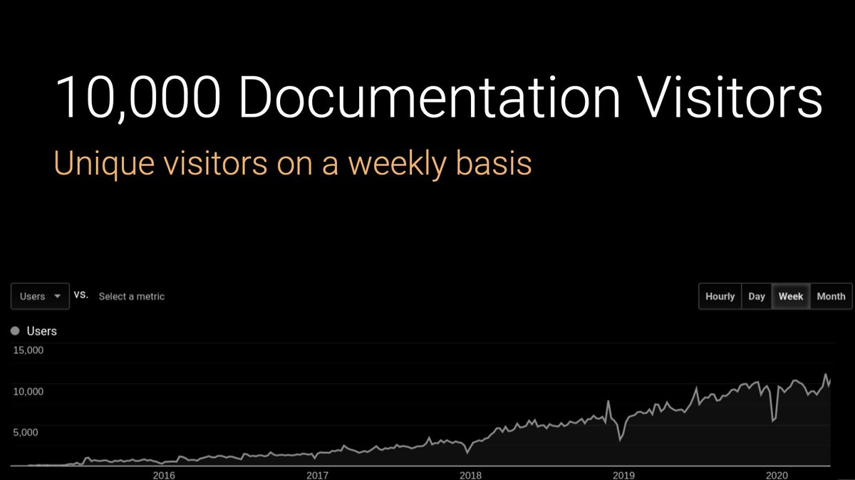 Dask documentation analytics showing growth to 10,000 weekly users over the last four years