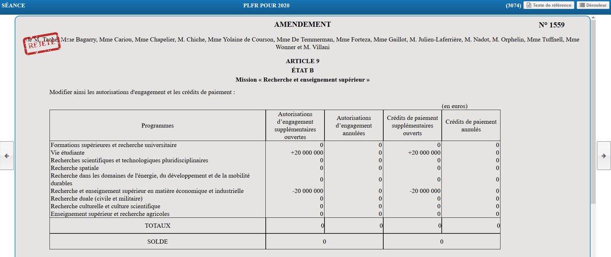 Les engagements c'est bien, les actions, c'est mieux ! La majorité a refusé de soutenir l'amendement d @Aurelientache  visant à soutenir budgétairement  la rémunération des stages de moins de deux mois pour les étudiants. @edsassnat https://t.co/x52mKVxZ7z https://t.co/PLOE0wVbSe