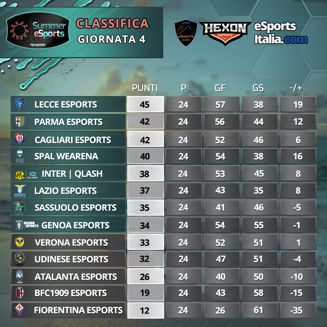 📊 | CLASSIFICA  #InterQLASH si qualifica alle fasi finali del torneo Summer eSports!  #InterEsporta @TeamQLASH https://t.co/xS2My4xsdp