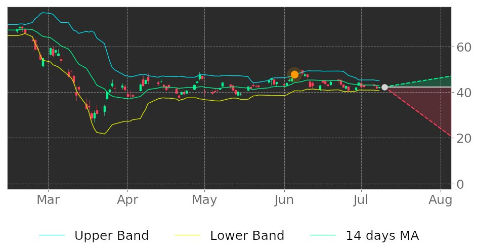 $WDC in Downtrend: its price may drop because broke its higher Bollinger Band on June 5, 2020. View odds for this and other indicators: https://t.co/IGw2mvyLLL #WesternDigital #stockmarket #stock #technicalanalysis #money #trading #investing #daytrading #news #today https://t.co/YqtDz7BVsB