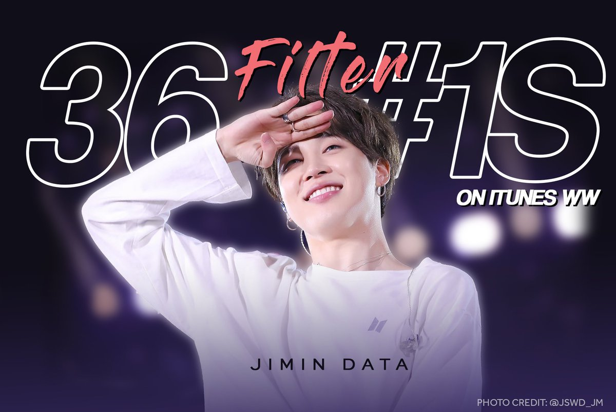 Filter has achieved 36 #1s on iTunes! 🎉 Lets keep working hard to add more for Jimin soon! #JIMIN  #지민  @BTS_twt