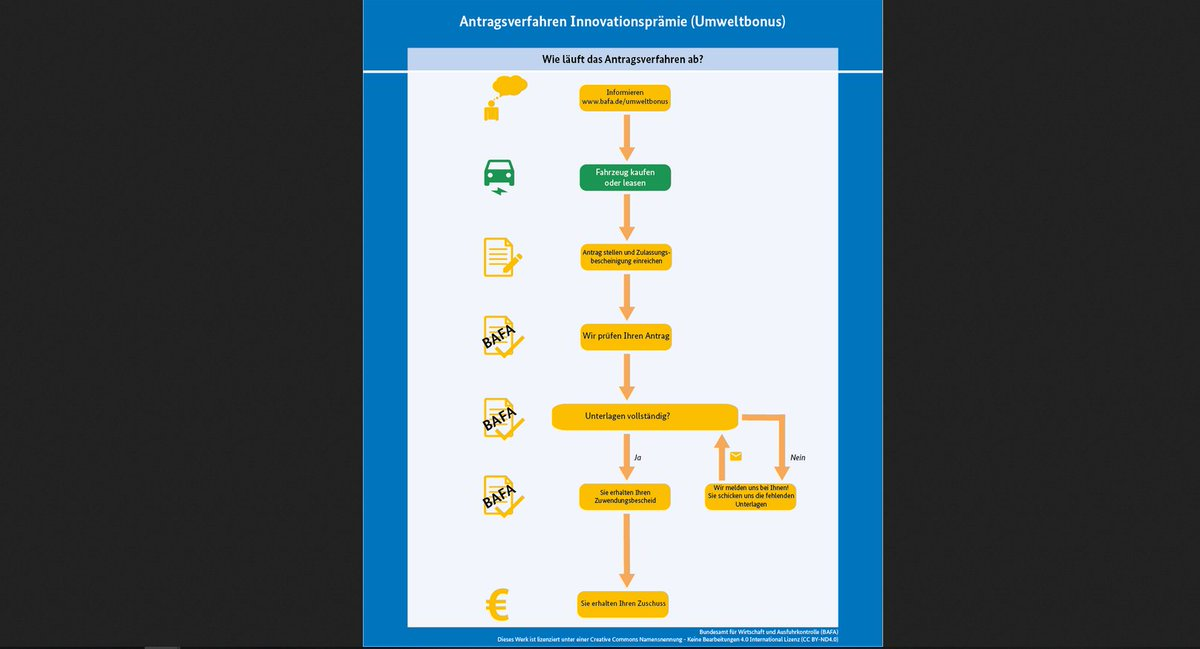 test Twitter Media - RT @BAFA_Bund: Hier unsere Infografik zum Antragsverfahren zur #Innovationsprämie @BMWi_Bund 📄⚡️ https://t.co/m6bavE3bhW