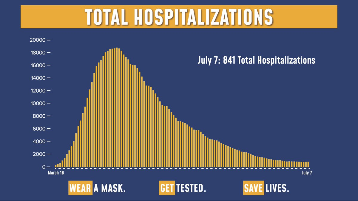 Today's update on the numbers:  57,585 tests were performed yesterday. 692 tests came back positive (1.2% of total).  Total hospitalizations are at 841.  Sadly, there were 11 COVID fatalities yesterday. https://t.co/upSZDaNDMr