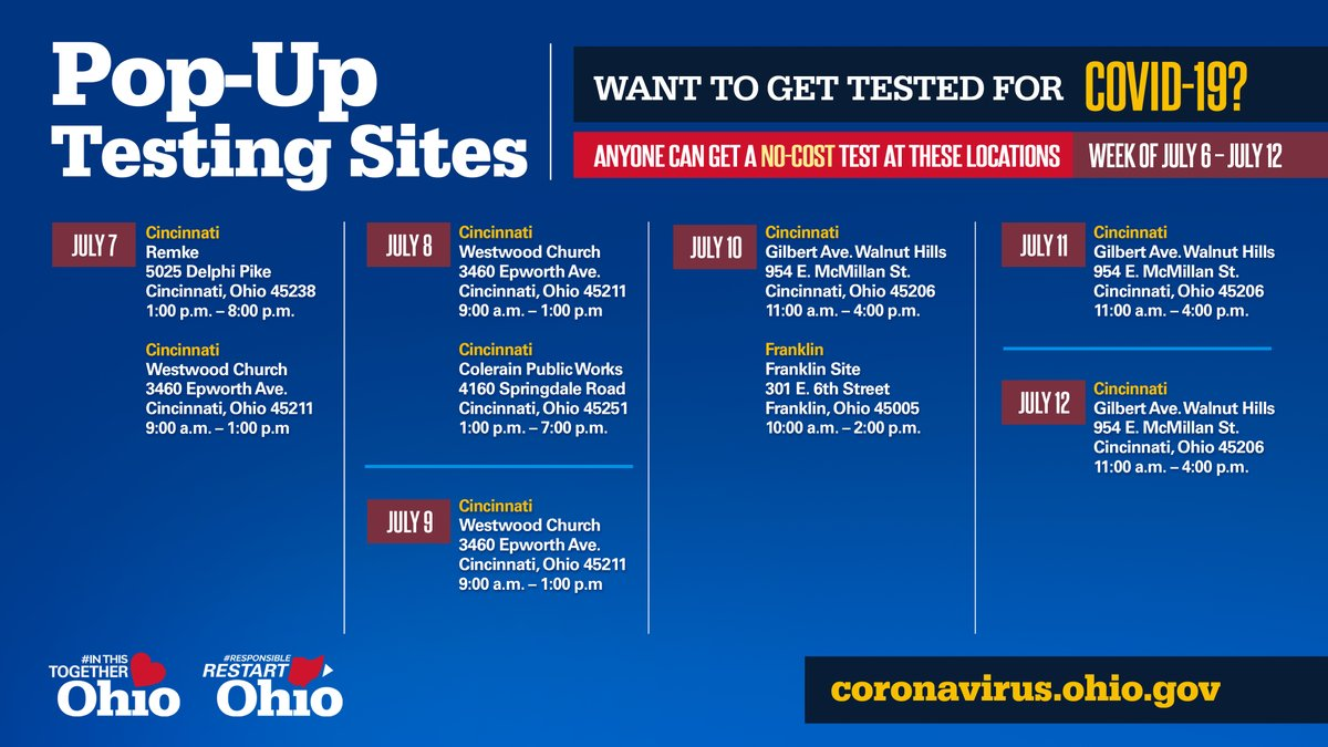 Yesterday @GovMikeDeWine designated Hamilton County a Red Alert Level 3 area, along with six other counties in Ohio. Below are #COVID19 pop-up testing locations available for you and your family. If you have questions or concerns please visit: coronavirus.ohio.gov/wps/portal/gov…