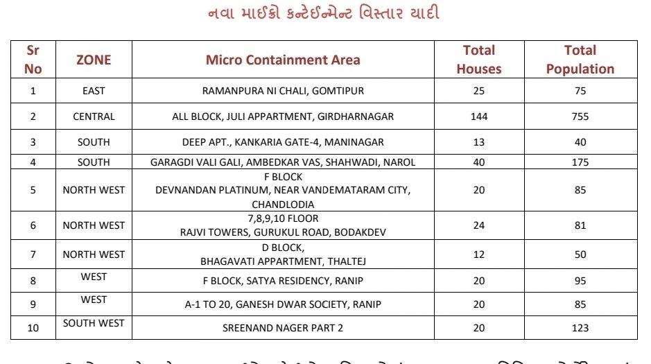 AMC declares 10 more Micro Containment Areas