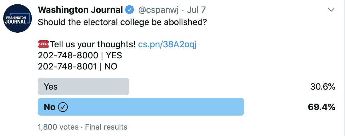.@cspanwj Twitter Poll Should the electoral college be abolished? Yes 30.6% No 69.4% #ElectoralCollege