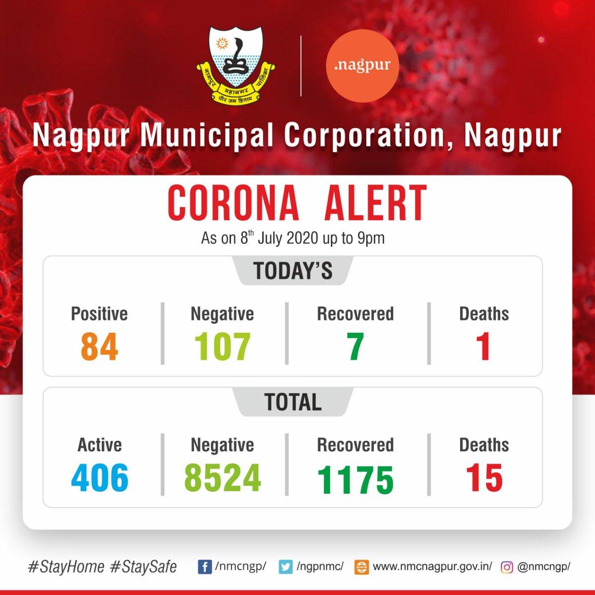 NMC #Covid_19 alert: total status update of the COVID19 cases as on 8 July 2020 #CoronaUpdatesInIndia #WarAgainstVirus #IndiaFightsCoronavirus https://t.co/TJXGr7vAal