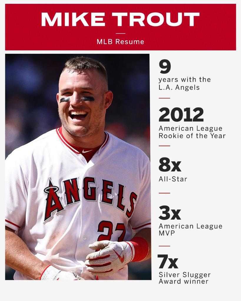 Mike Trout made his MLB debut for the @Angels nine years ago today.   He's put together quite a resume during his time on the West Coast 🌴 https://t.co/MFpCJcbpBK