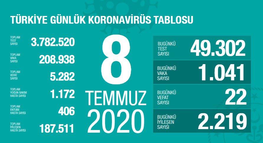 Ecaz81bXgAA9xNZ?format=jpg&name=900x900 - Sağlık Bakanı Fahrettin Koca güncel corona virüsü rakamlarını açıkladı! (8 Temmuz)