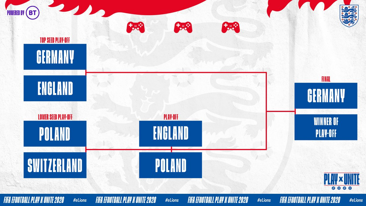Our #eLions will take on Poland in the play-off match for a chance to face Germany in Friday's final.  Watch live: https://t.co/sPcyYzec6j https://t.co/chATYhlIfo