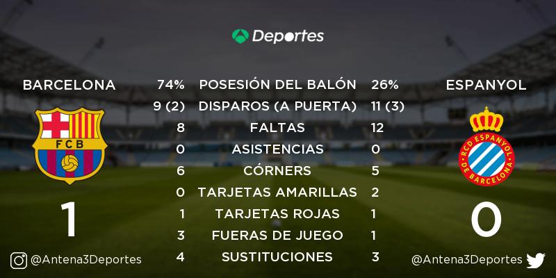 ¡FINAL! Barcelona - Espanyol 1-0. Estadísticas del partido: https://t.co/Nv4Ozz4kW9 https://t.co/d8FTXsmxTZ