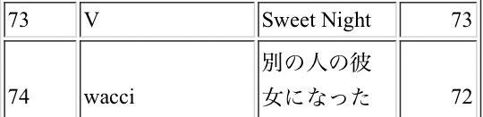 日本iTunesトップソングチャート73位 Sweet Night 📌: 引き継ぎご購入をよろしくお願いします💜#テテ #テヒョン