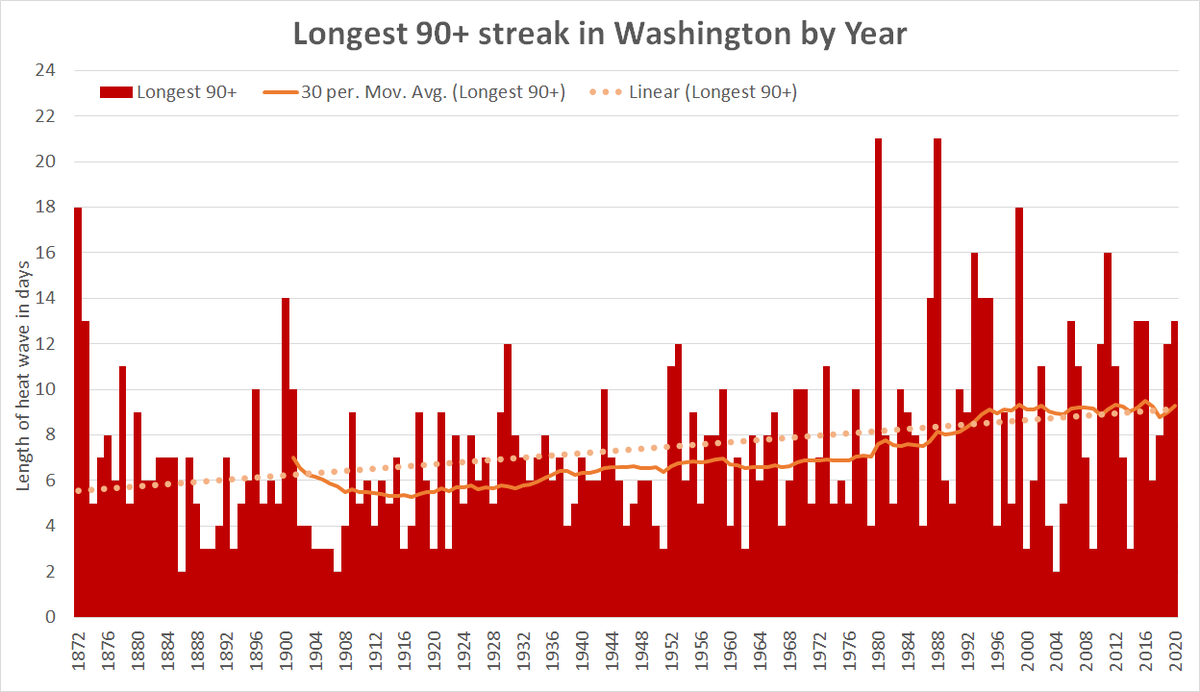 Day 13 of 90 or higher in a row for #DC. Puts us in the top 10 percent of years since 1872 for lengthiest heat waves. Longest streak since 2016, which also reached 13 days. https://t.co/4oHmlZwHIm