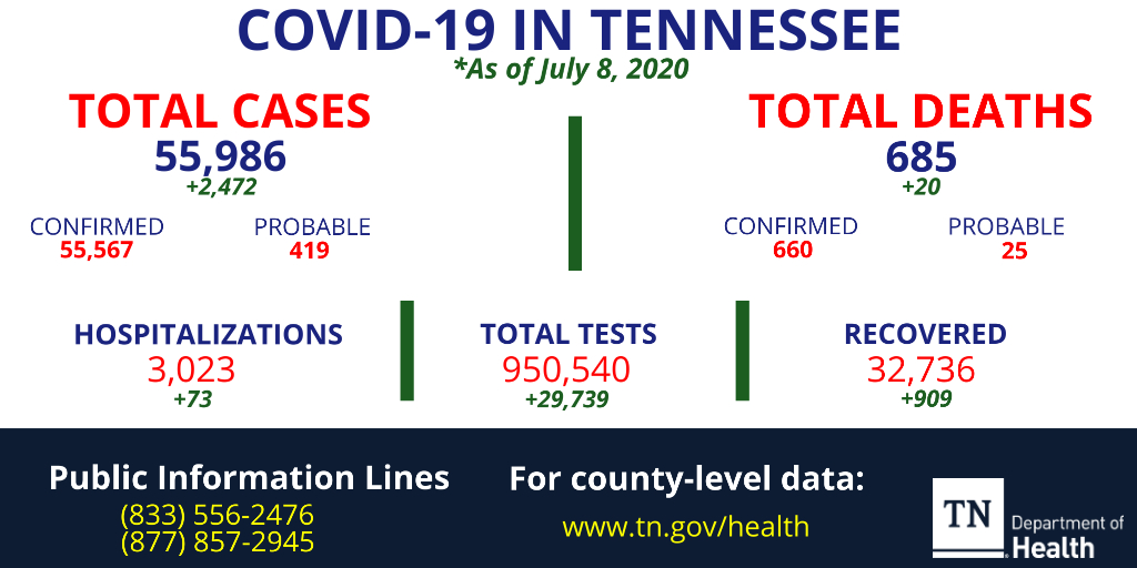 The total COVID-19 case count for Tennessee is now 55,986 as of July 8, 2020 including 685 deaths, 3,023 hospitalizations and 32,736 recovered. For additional data, go to https://t.co/Psc3HfgZ8j. https://t.co/JgmEq1tH9a