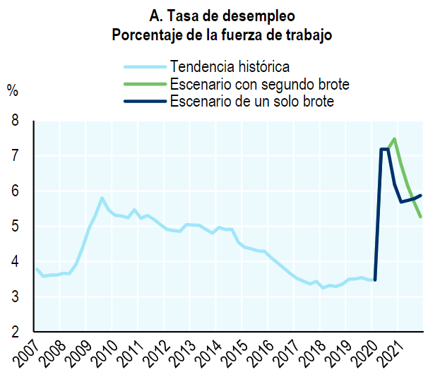 Las #PerspectivasdelEmpleo de la #OCDE proyectan dos escenarios: con un sólo brote de #COVID19 o con un segundo brote. Conoce las proyecciones para #Mexico   https://t.co/1lzmXSmJcC https://t.co/5gAyxZcS3s