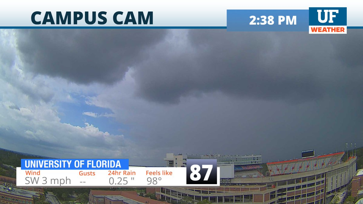 Another shower heading in from the northwest. It looks like northern parts of #Gainesville will once again see most of the rain from this cell. Several more showers are already developing in western parts of #Alachua County and heading our way. #flwx #NCFLpic.twitter.com/JBNUlDeK1E