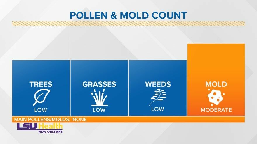 Today's latest #Pollen count in #NewOrleans. WWLTV #lawxpic.twitter.com/nFPNqxX3o0
