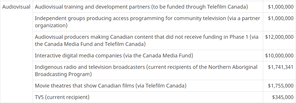 Thanks to Minister @s_guilbeault & the Federal Gov't for the announced $27.8 million in additional support for the audiovisual & digital media sector, as part of Phase 2 COVID-19 Emergency Support Fund. Eager to hear more in the coming days on how producers can access these funds https://t.co/GDtGzgfFAz