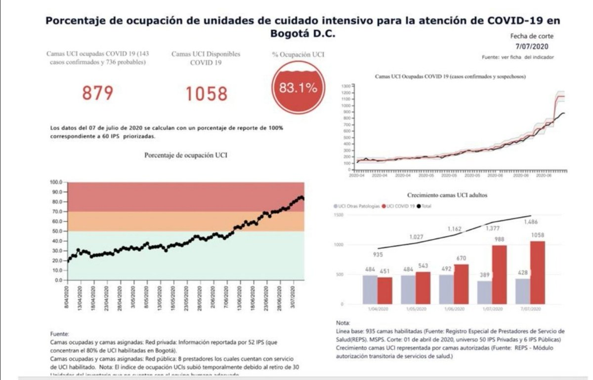 Porcentaje de ocupación de unidades de cuidado intensivo para la atención del Covid19 en Bogotá D. C llega al 83.1% https://t.co/kmrY16N8H3