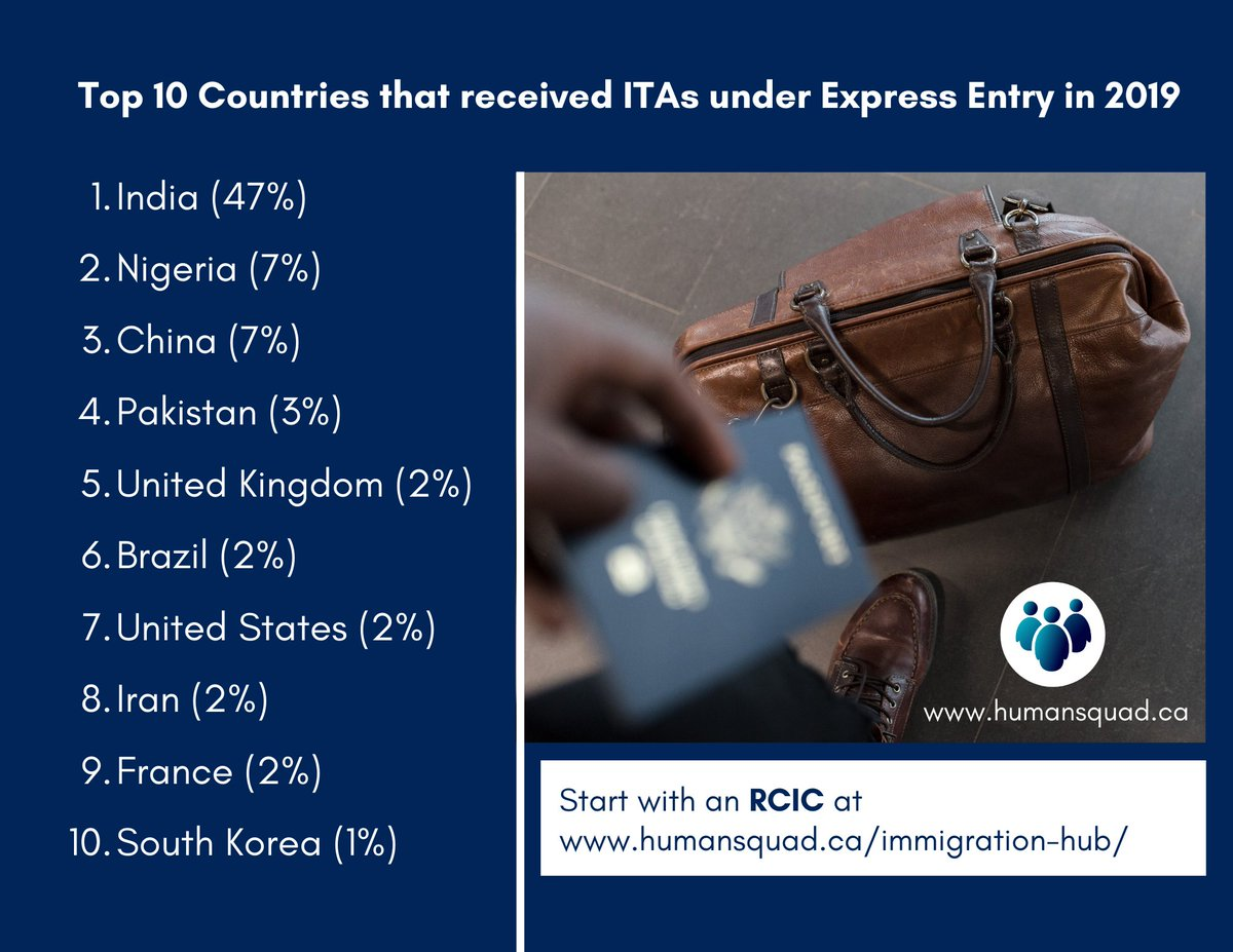Here are the Top 10 countries that received ITAs for Express Entry to come to Canada in 2019.  Do you see your country here?  FYI: Our RCICs process requests from citizens of all countries looking to come to Canada. https://t.co/EZyeeP1Yl5