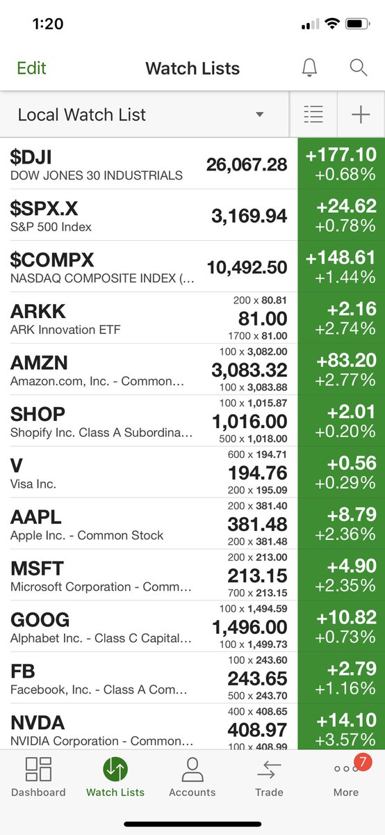 Stocks only go up!
