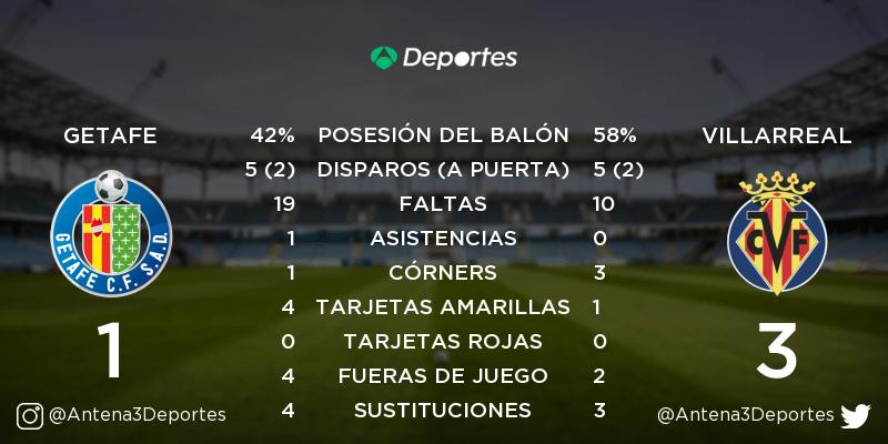 ¡FINAL! Getafe - Villarreal 1-3. Estadísticas del partido: https://t.co/SQXBKK8gVX https://t.co/PMr674efb8