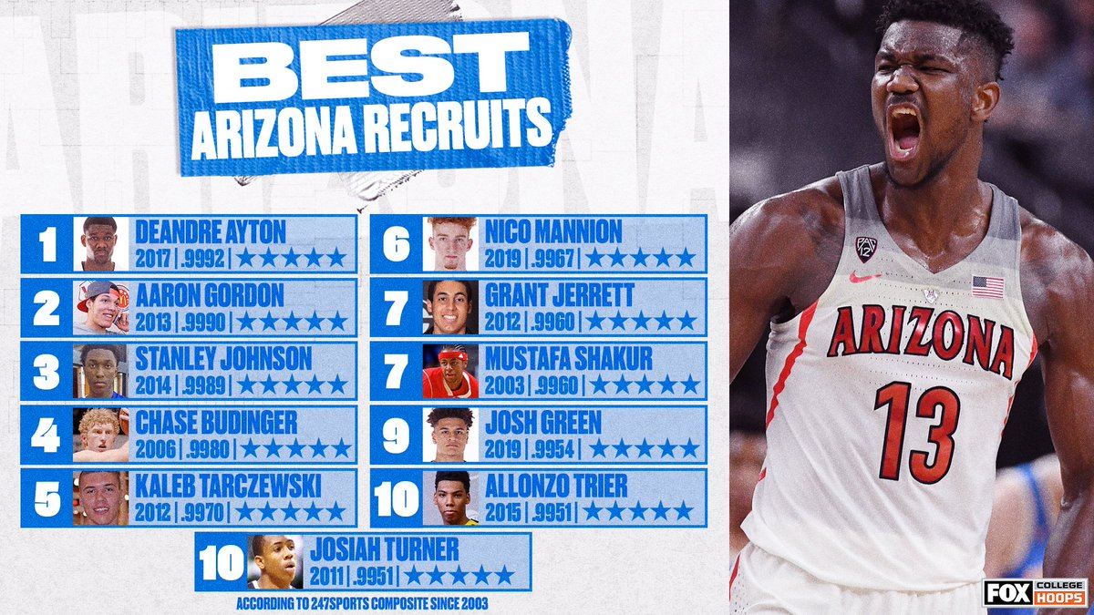 Which top @APlayersProgram recruit was your favorite to watch? 🌵 https://t.co/BIchcPDOPN
