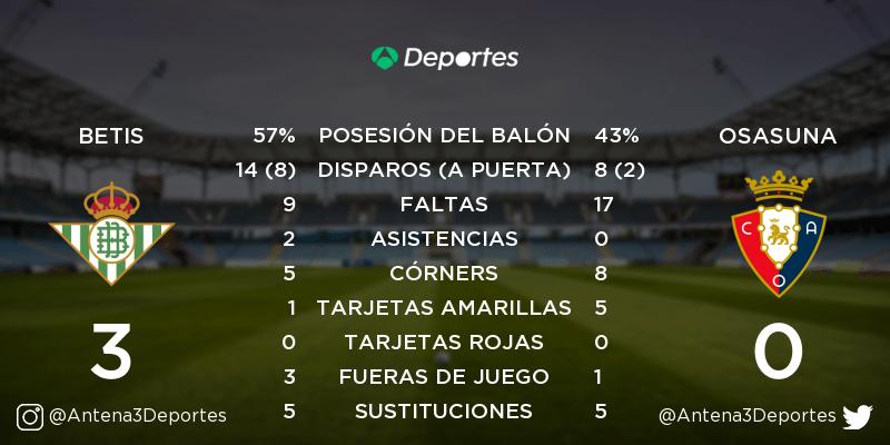 ¡FINAL! Real Betis - Osasuna 3-0. Estadísticas del partido: https://t.co/SQXBKK8gVX https://t.co/9s6h3Oq7S3