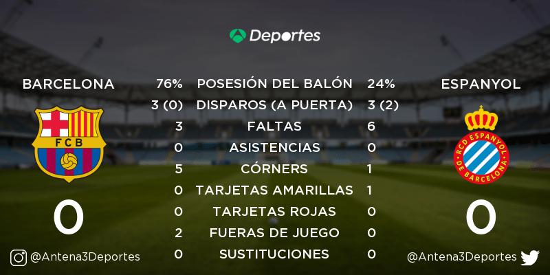 ¡Descanso! Barcelona - Espanyol 0-0. Así está el partido: https://t.co/Nv4Ozz4kW9 https://t.co/xP8VIqLf6e