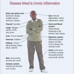 Image for the Tweet beginning: When you have chronic inflammation,