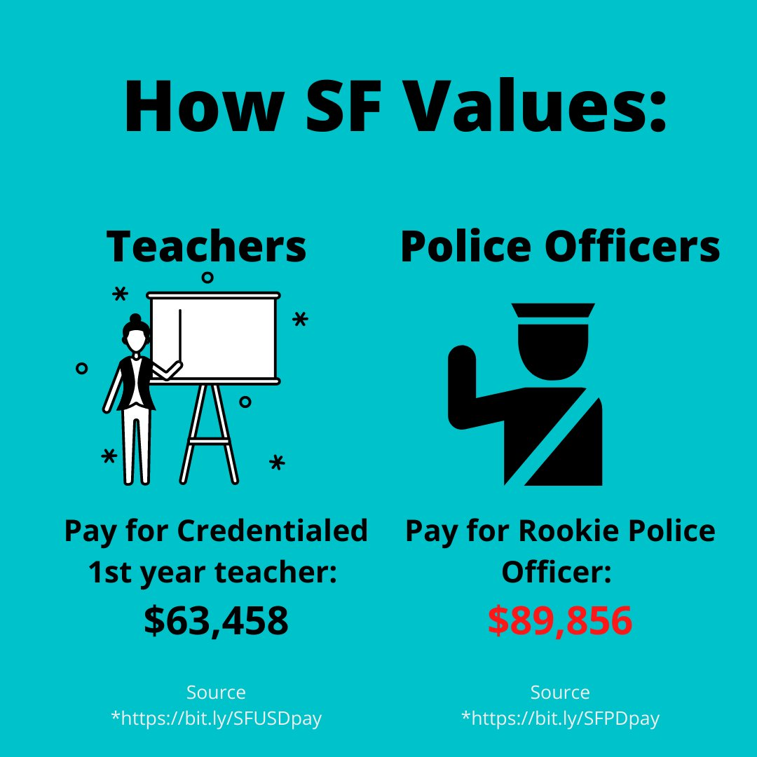 #DefundSFPD We can all say a lot of pretty words about San Francisco values, but the proof is in the budget. The top-paid employees are not teachers or nurses, they are SFPD and Sheriff. Why should SFPD get a $43 million increase while schools are facing $26 million in cuts? https://t.co/t3IwOYDlz9