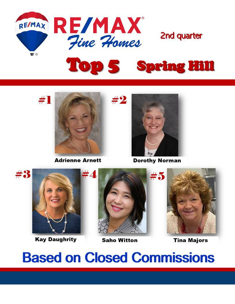Received notice that I made the Top 5 in Spring Hill office for 2nd quarter!  Thanks to all my buyers and sellers who trust me to guide them with their real estate needs!  #lovewhatido #tinaworks4u #timeforaMAJORchangepic.twitter.com/hRpbJ17oI4