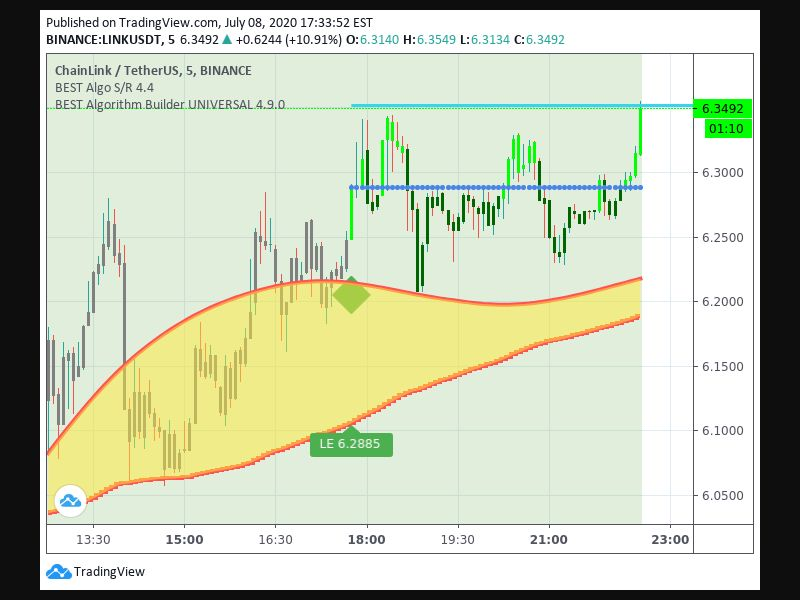 TradingView trade Entry Signal Time 87 1745