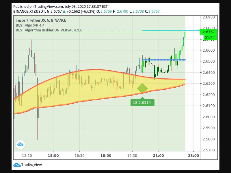 TradingView trade Entry Signal Time 87 205