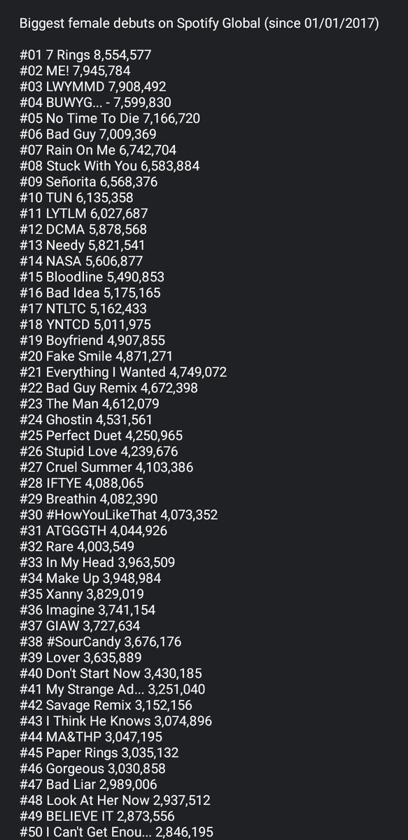 Biggest female debuts on Spotify Global (since 01/01/2017)  #30 #HowYouLikeThat 4,073,352 #38 #SourCandy 3,676,176  @BLACKPINK is the only girl group in the Top 50 list. https://t.co/5CD2JZtnyw