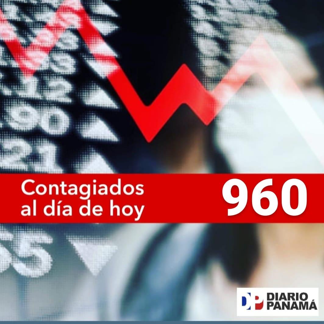 El Equipo Panamá reportó para el día de hoy 960 personas que dieron positivos de #Coronavirus. Esta cifra de nuevos casos, según Minsa, corresponde solo a la fecha de hoy 8 de julio de 2020. pic.twitter.com/ZjGbHWpkQt