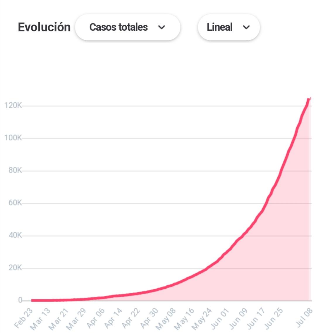 Así va la curva en #Colombia https://t.co/9AGWUlqn9X